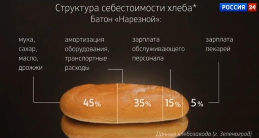 Как сделать экспертизу хлеба